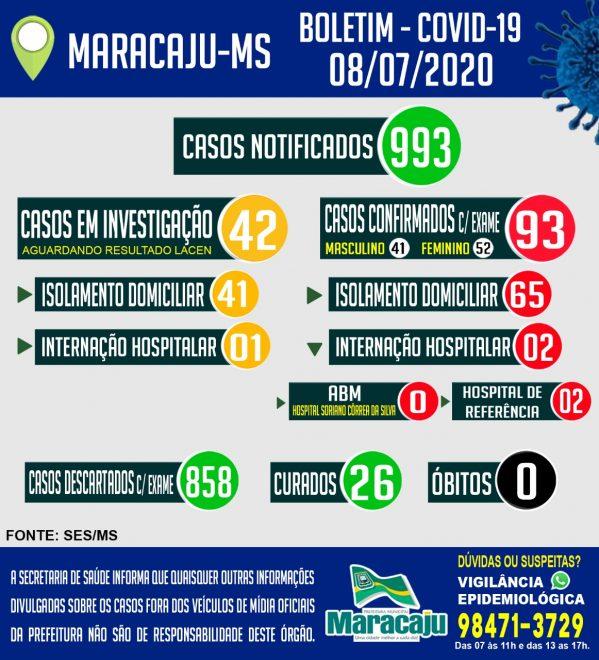 Sobe para 93 casos confirmados de Covid-19 em Maracaju