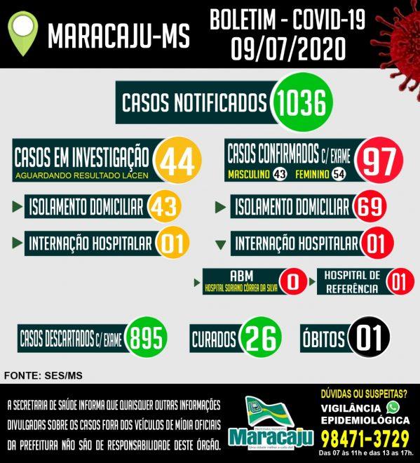 Sobe para 97 casos de Covid-19 em Maracaju e um óbito