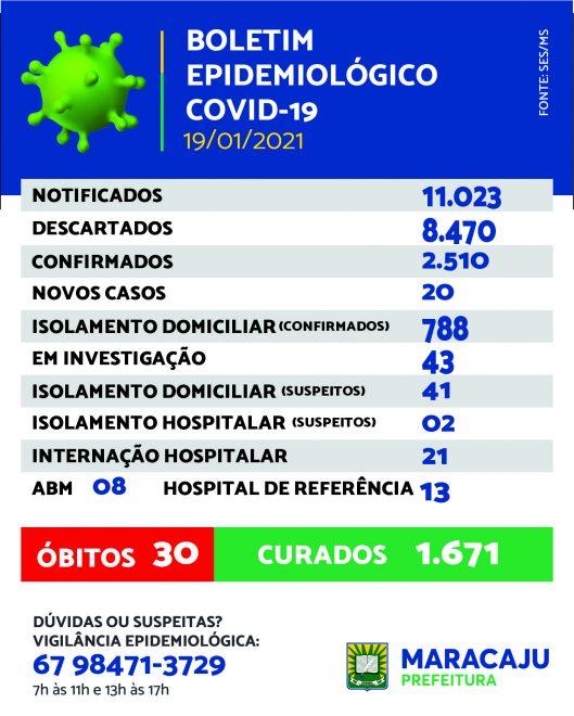 Maracaju registra 20 novos casos de Covid-19 nesta terça-feira