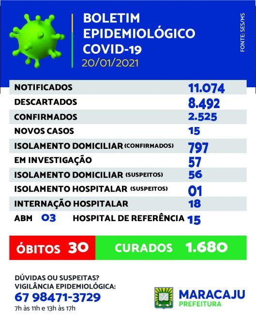 Maracaju registra 15 novos casos de Covid-19 nesta quarta-feira