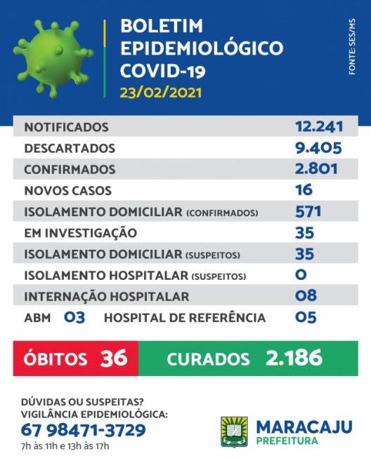 Maracaju registra 16 novos casos de Covid-19 nesta terça-feira (23/02)