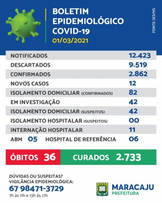 Maracaju registra 12 novo caso de Covid-19 nesta segunda-feira (01/03)