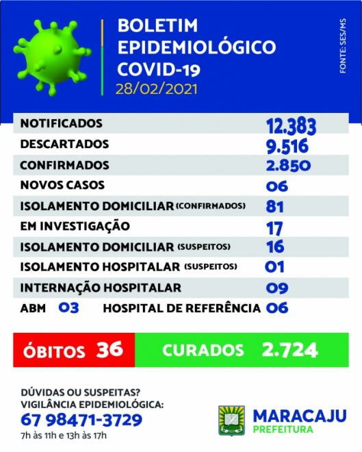 Maracaju registra 06 novo caso de Covid-19 neste domingo (28/02)