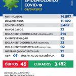 Maracaju registra 22 novos casos de Covid-19 nesta quarta-feira (07/03)