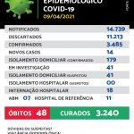 Maracaju registra 14 novos casos e 02 novos óbitos de Covid-19 nesta sexta-feira (09/04)