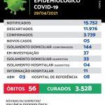 Maracaju registra 05 novos casos e 01 novo óbito de Covid-19 nesta quinta-feira (29/04)
