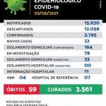 Maracaju registra 22 novos casos e 02 novos óbitos de Covid-19 nesta segunda-feira (03/05)