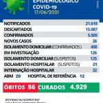 Maracaju registra 26 novos casos de Covid-19 nesta quinta-feira (17/06)