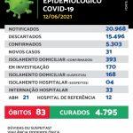 Maracaju registra 31 novos casos e 1 óbito de Covid-19 neste sábado (12/06)