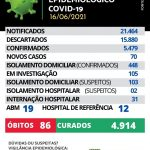 Maracaju registra 70 novos casos e 01 novo óbito de Covid-19 nesta quarta-feira (16/06)