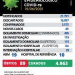 Maracaju registra 49 novos casos e 01 novo óbito de Covid-19 neste sábado (19/06)