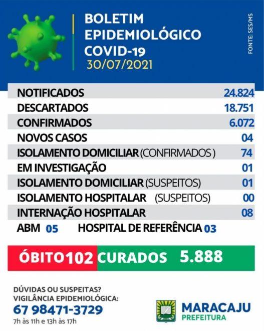 Maracaju registra 04 novos casos de Covid-19 nesta sexta-feira.